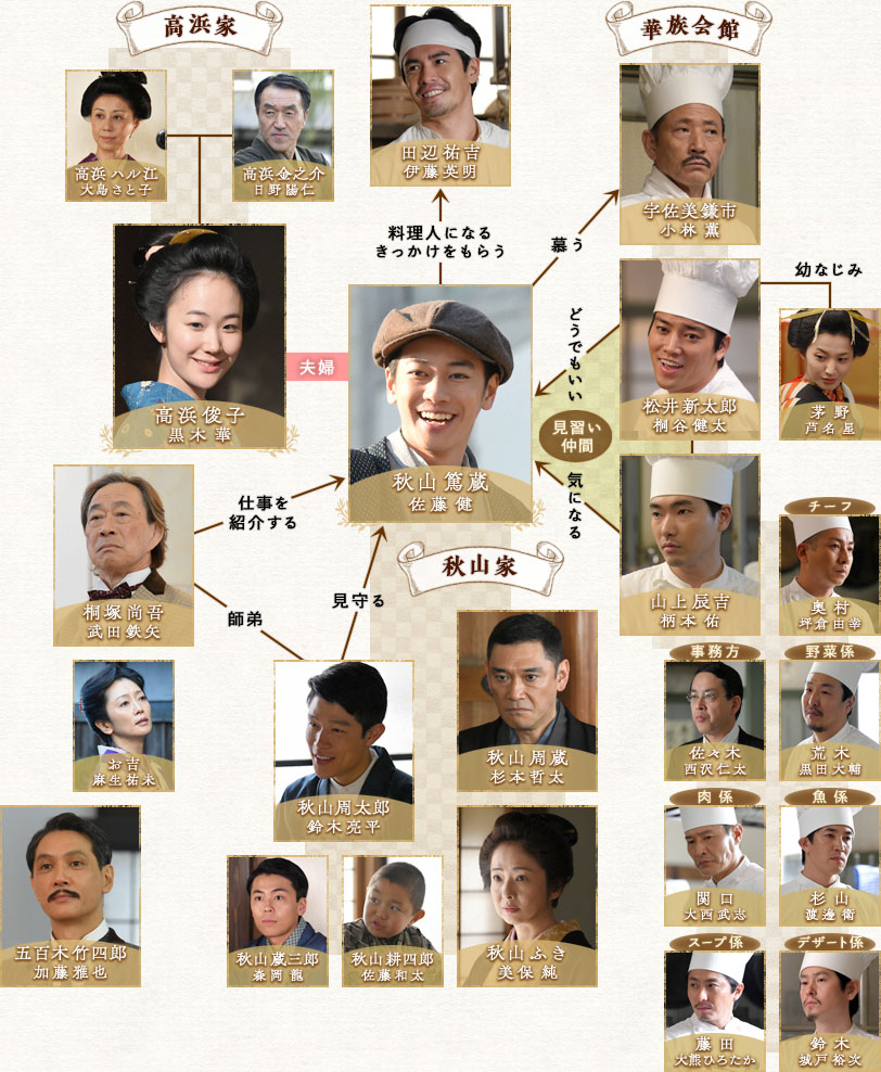 天皇の料理番 人物相関図